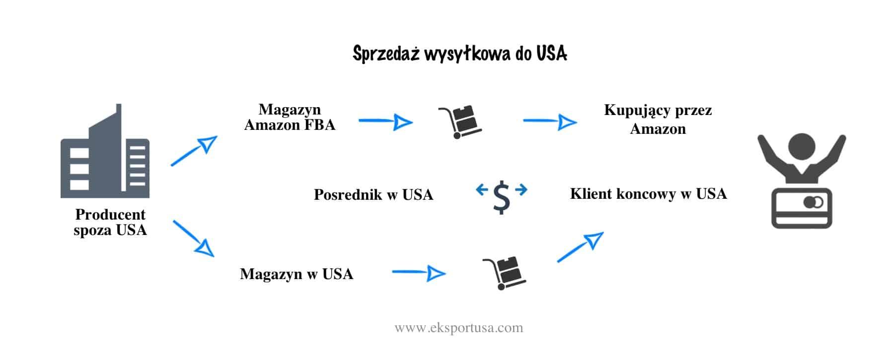 Podatek od sprzedaży w USA
