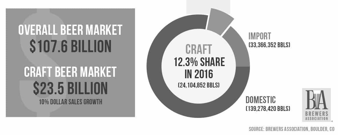 trend na rynku piwa w USA