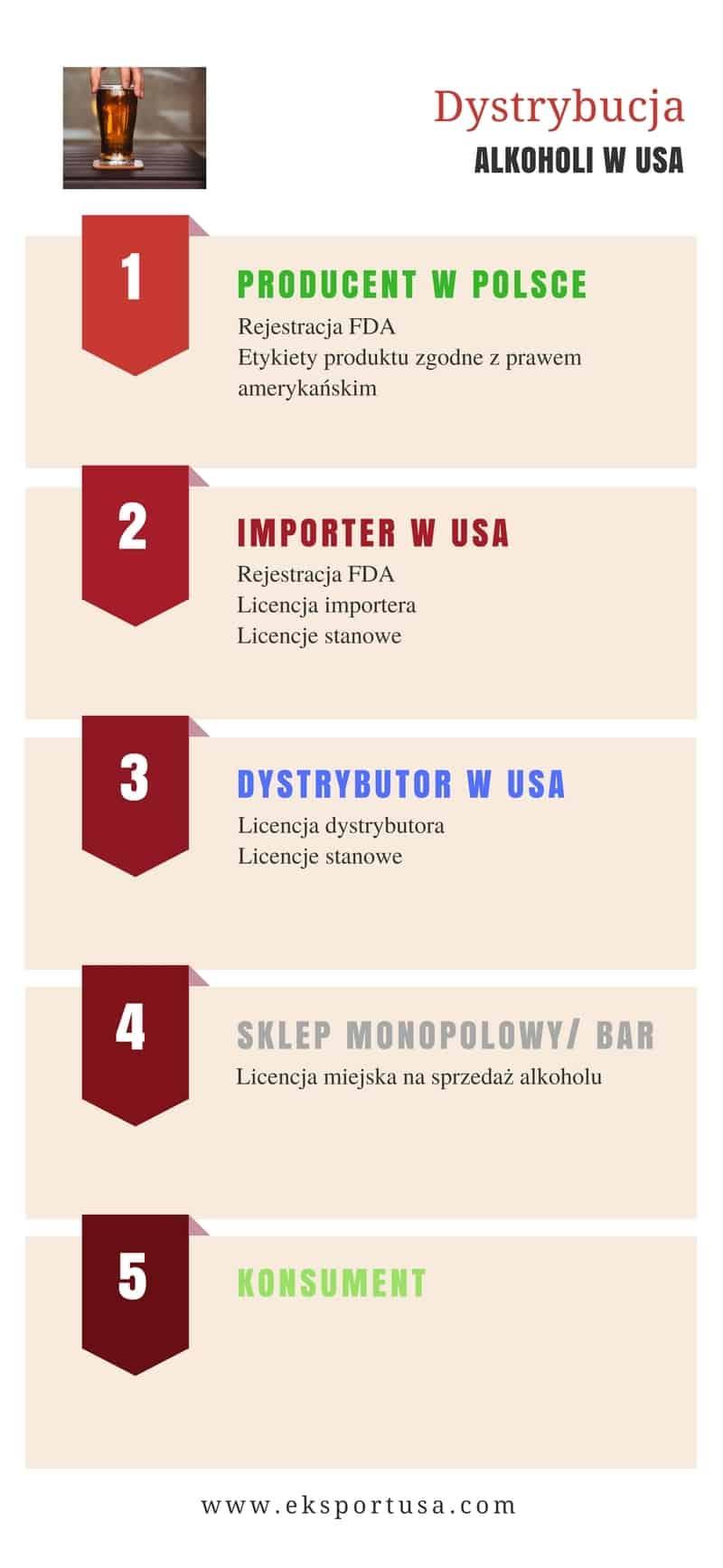 dystrybucja alkoholi w USA